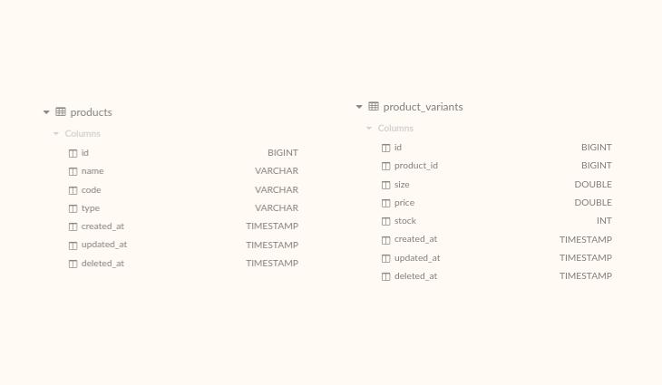 Penamaan database yang baik dan benar